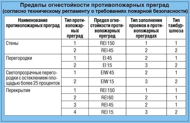 """Таблица 23 """"Пределы огнестойкости противопожарных преград"""""""