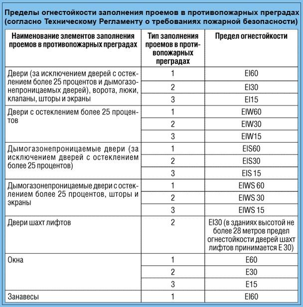 """Таблица 24 """"Пределы огнестойкости заполнения проемов в противопожарных преградах"""""""